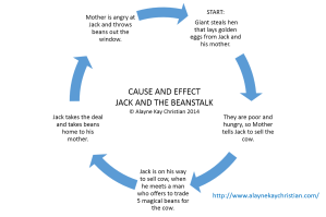 CAUSE AND EFFECT CYCLE JACK
