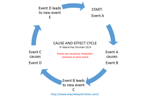 Cause and Effect Cycle
